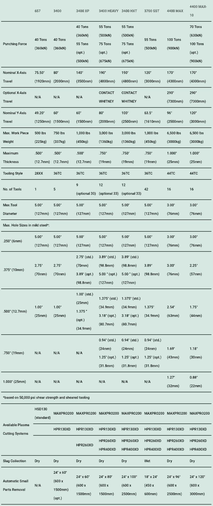 Combination Machine Comparison Chart