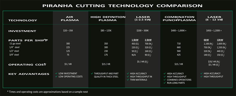Thermal Cutting Technologies Chart